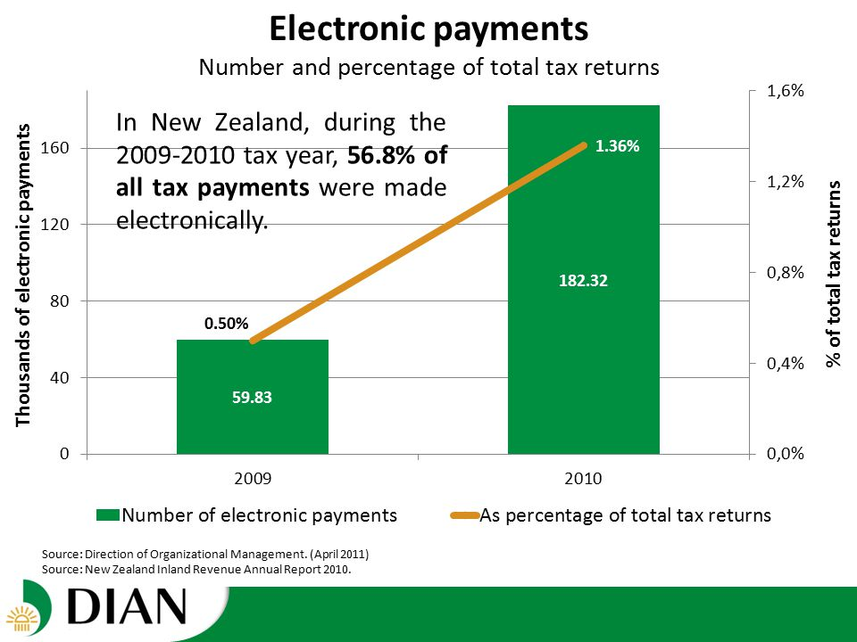 Electronic payments Number and percentage of total tax returns Source: Direction of Organizational Management.