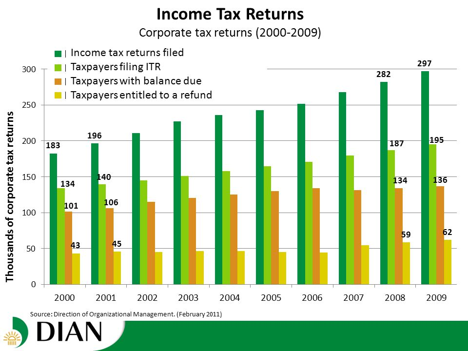 Income Tax Returns Individual tax returns (2000-2009) The gap between people filing their tax returns and those who pay actually has grown Source: Direction of Organizational Management.