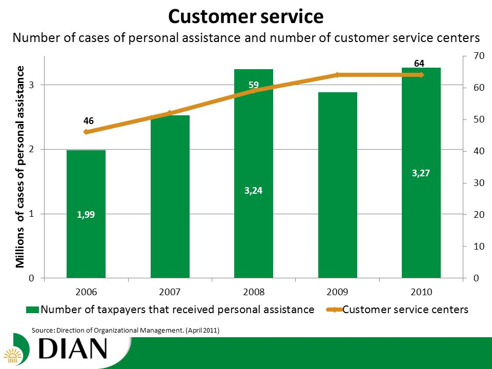 Customer service Number of cases of personal assistance and number of customer service centers Source: Direction of Organizational Management.