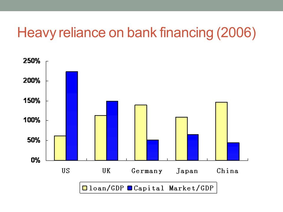 Heavy reliance on bank financing (2006)