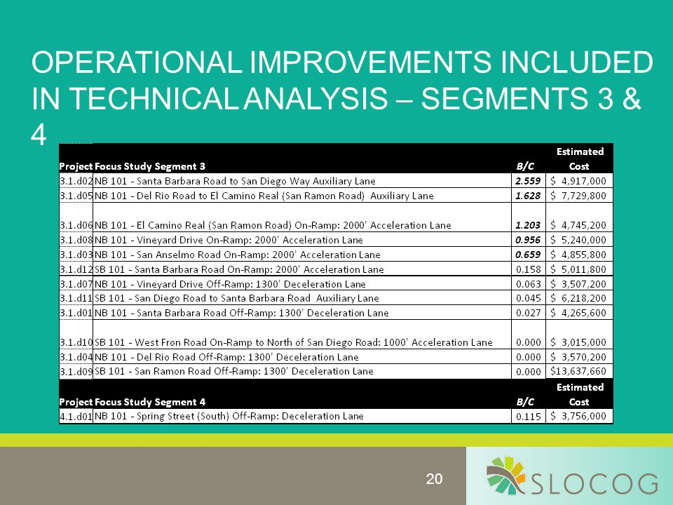 20 OPERATIONAL IMPROVEMENTS INCLUDED IN TECHNICAL ANALYSIS – SEGMENTS 3 & 4