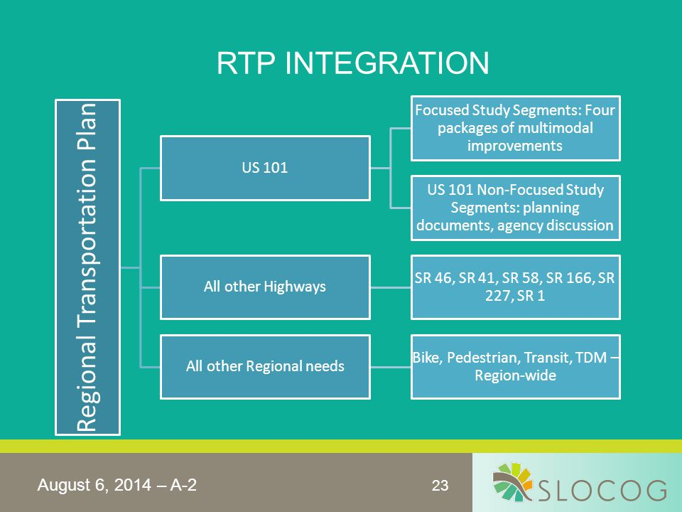 23 RTP INTEGRATION August 6, 2014 – A-2 Regional Transportation Plan US 101 Focused Study Segments: Four packages of multimodal improvements US 101 No