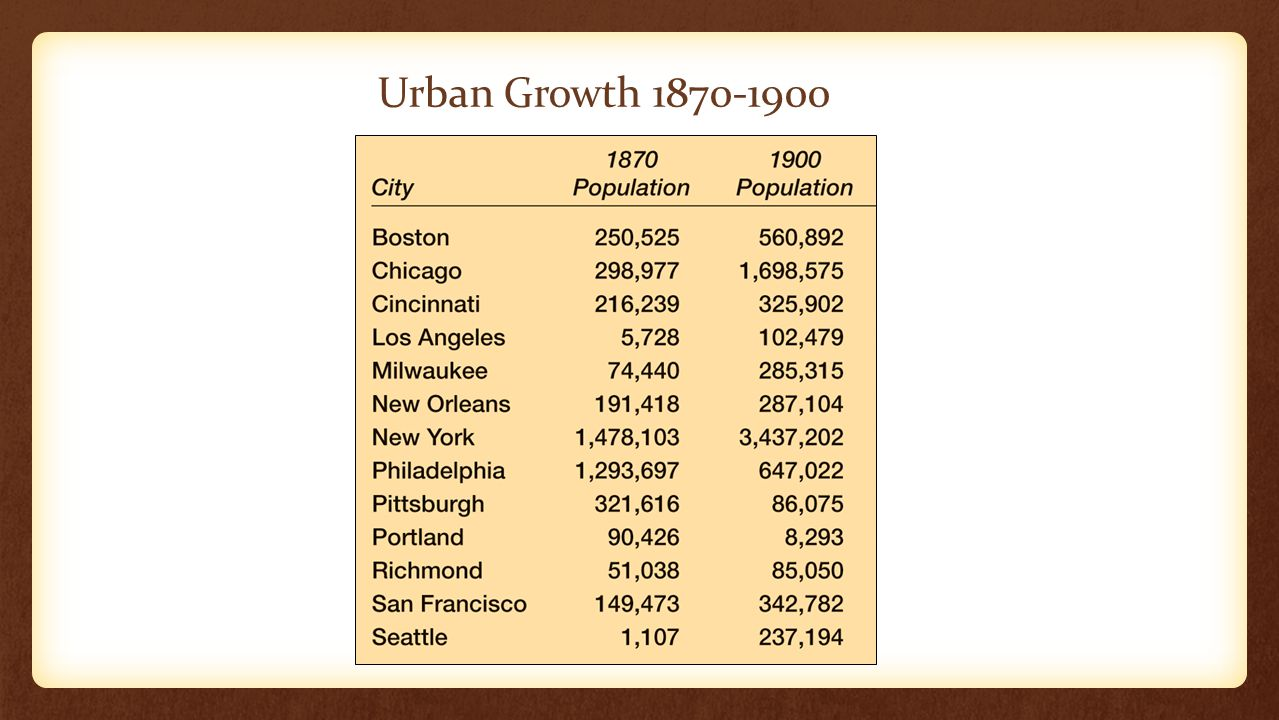 Urban Growth 1870-1900