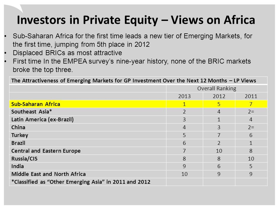 Investors in Private Equity – Views on Africa The Attractiveness of Emerging Markets for GP Investment Over the Next 12 Months – LP Views Overall Ranking 201320122011 Sub-Saharan Africa157 Southeast Asia*242= Latin America (ex-Brazil)314 China432= Turkey576 Brazil621 Central and Eastern Europe7108 Russia/CIS8810 India965 Middle East and North Africa1099 *Classified as Other Emerging Asia in 2011 and 2012 Sub-Saharan Africa for the first time leads a new tier of Emerging Markets, for the first time, jumping from 5th place in 2012 Displaced BRICs as most attractive First time In the EMPEA survey's nine-year history, none of the BRIC markets broke the top three.