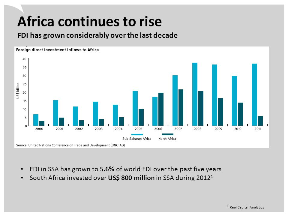 Africa continues to rise FDI has grown considerably over the last decade FDI in SSA has grown to 5.6% of world FDI over the past five years South Africa invested over US$ 800 million in SSA during 2012 1 1 Real Capital Analytics