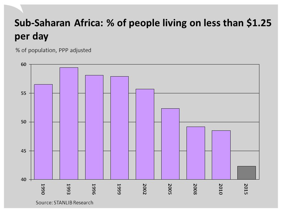 % of population, PPP adjusted Sub-Saharan Africa: % of people living on less than $1.25 per day Source: STANLIB Research