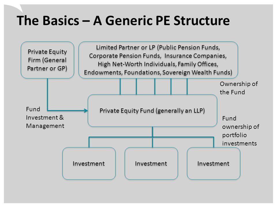 The Basics – A Generic PE Structure Private Equity Firm (General Partner or GP) Limited Partner or LP (Public Pension Funds, Corporate Pension Funds, Insurance Companies, High Net-Worth Individuals, Family Offices, Endowments, Foundations, Sovereign Wealth Funds) Private Equity Fund (generally an LLP) Investment Fund ownership of portfolio investments Ownership of the Fund Fund Investment & Management
