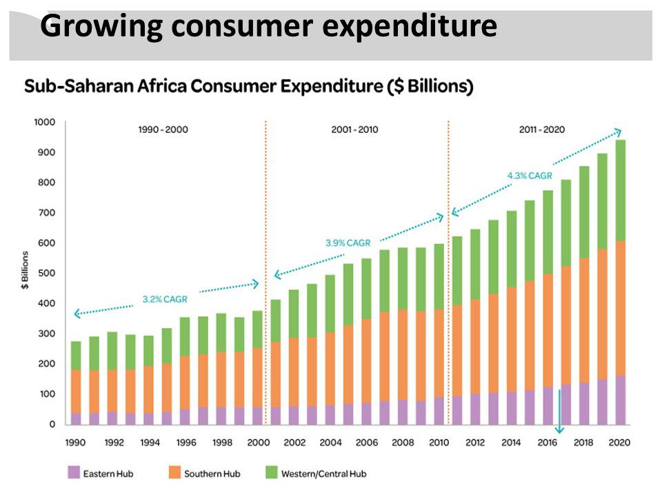 Growing consumer expenditure
