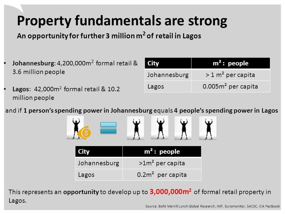 Property fundamentals are strong An opportunity for further 3 million m 2 of retail in Lagos Source: BofA Merrill Lynch Global Research, IMF, Euromonitor, SACSC, CIA Factbook Johannesburg: 4,200,000m 2 formal retail & 3.6 million people Lagos: 42,000m 2 formal retail & 10.2 million people Citym² : people Johannesburg> 1 m² per capita Lagos0.005m² per capita Citym² : people Johannesburg>1m² per capita Lagos0.2m² per capita and if 1 person's spending power in Johannesburg equals 4 people's spending power in Lagos This represents an opportunity to develop up to 3,000,000m 2 of formal retail property in Lagos.