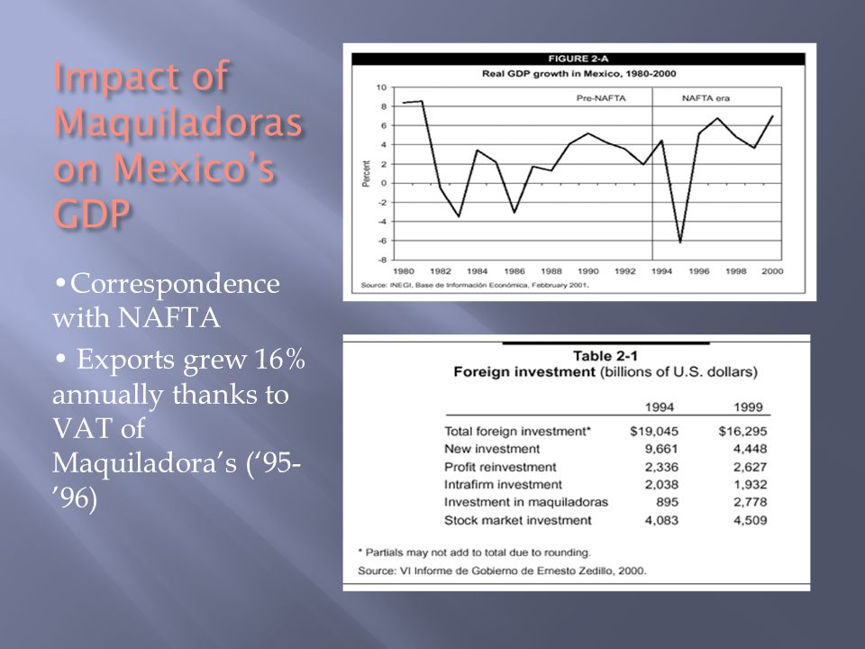 Impact of Maquiladoras on Mexico's GDP Correspondence with NAFTA Exports grew 16% annually thanks to VAT of Maquiladora's ('95- '96)