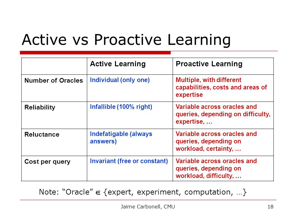 Jaime Carbonell, CMU18 Active vs Proactive Learning Active LearningProactive Learning Number of Oracles Individual (only one)Multiple, with different capabilities, costs and areas of expertise Reliability Infallible (100% right)Variable across oracles and queries, depending on difficulty, expertise, … Reluctance Indefatigable (always answers) Variable across oracles and queries, depending on workload, certainty, … Cost per query Invariant (free or constant)Variable across oracles and queries, depending on workload, difficulty, … Note: Oracle  {expert, experiment, computation, …}