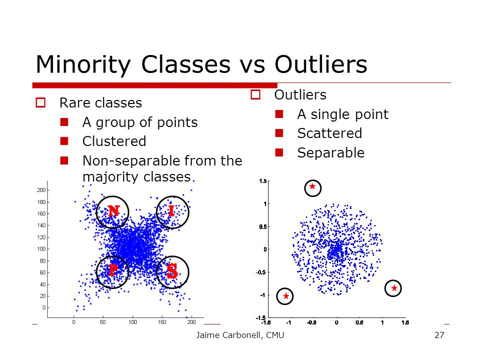 Jaime Carbonell, CMU27 Minority Classes vs Outliers  Rare classes A group of points Clustered Non-separable from the majority classes  Outliers A single point Scattered Separable