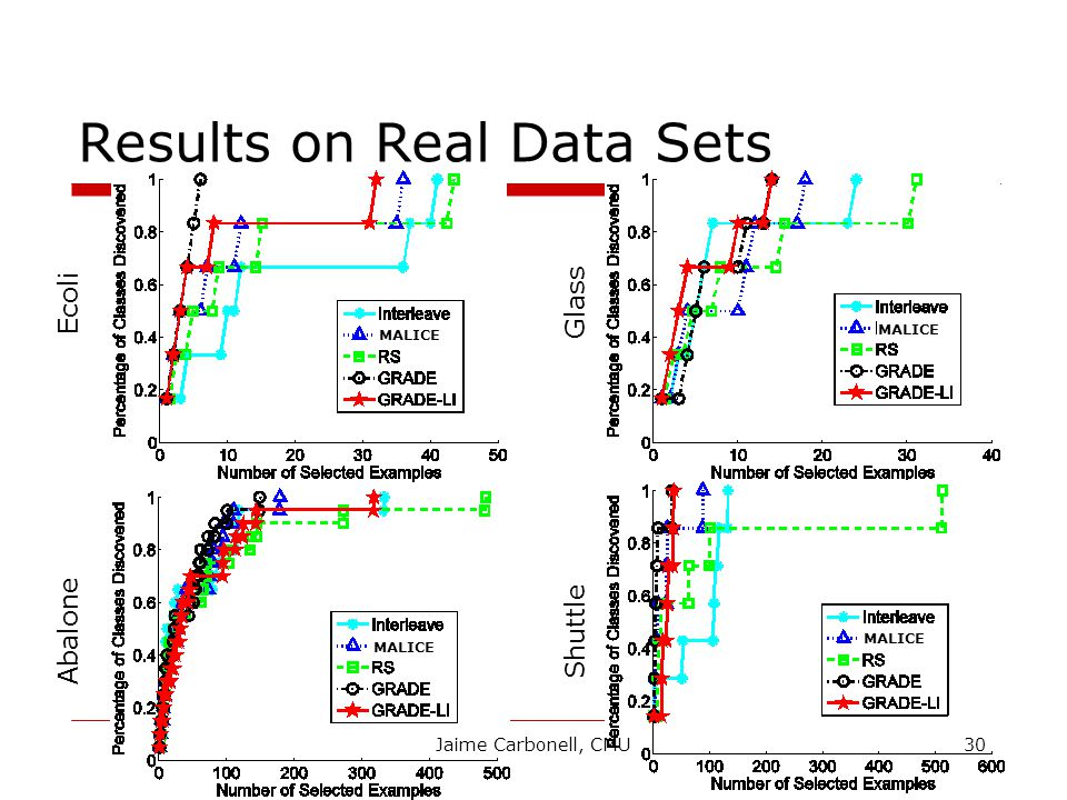 Results on Real Data Sets Ecoli Glass Abalone Shuttle MALICE 30Jaime Carbonell, CMU