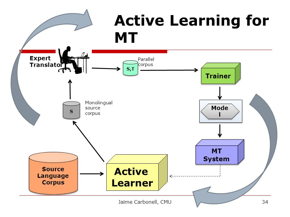 Source Language Corpus Source Language Corpus Mode l Trainer MT System S S Active Learner S,T Active Learning for MT Expert Translator Monolingual source corpus Parallel corpus 34Jaime Carbonell, CMU