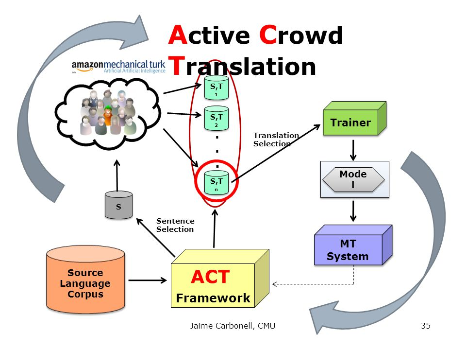 S,T 1 Source Language Corpus Source Language Corpus Mode l Trainer MT System S S ACT Framework......