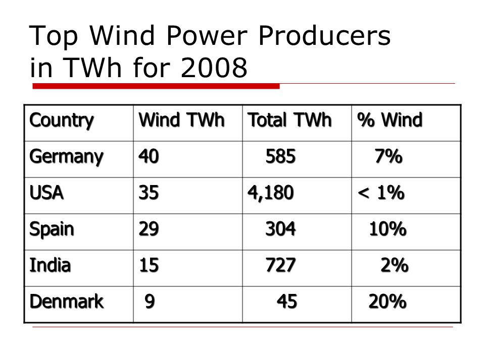 Top Wind Power Producers in TWh for 2008 Country Wind TWh Total TWh % Wind Germany40 585 585 7% 7% USA354,180 < 1% Spain29 304 304 10% 10% India15 727 727 2% 2% Denmark 9 45 45 20% 20%
