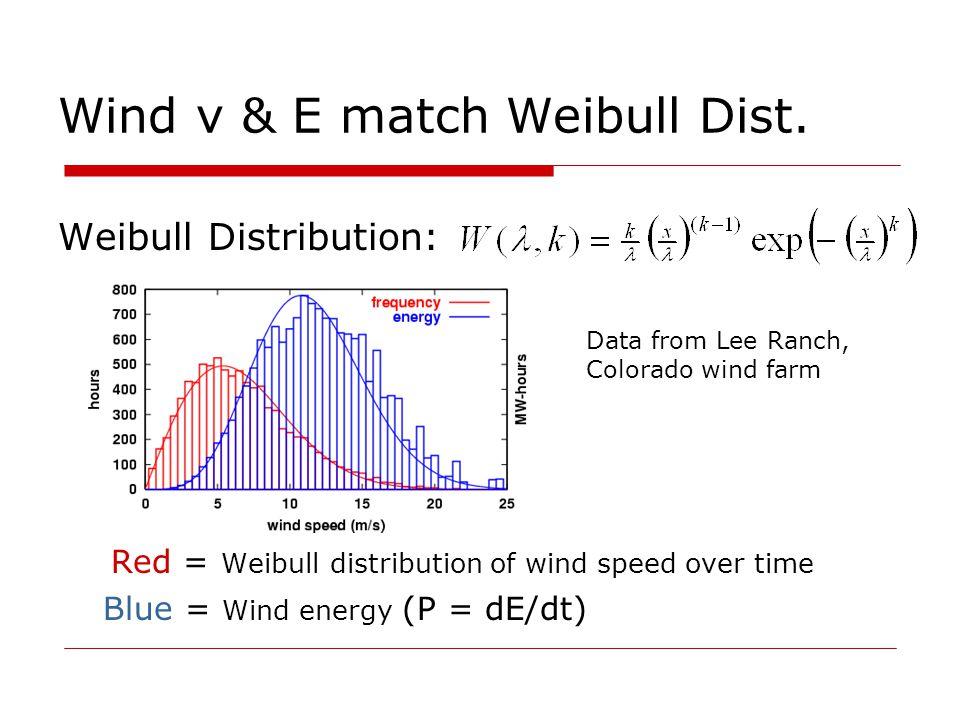 Wind v & E match Weibull Dist.