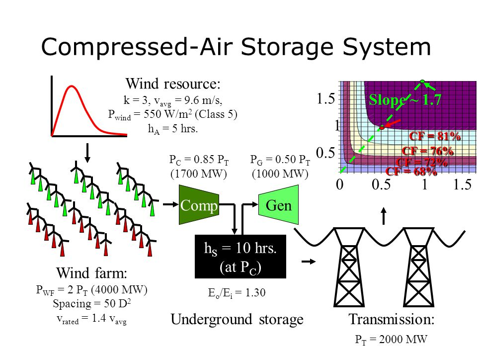 Compressed-Air Storage System Wind farm: P WF = 2 P T (4000 MW) Spacing = 50 D 2 v rated = 1.4 v avg Transmission: P T = 2000 MW Comp Gen P C = 0.85 P T (1700 MW) Underground storage Wind resource: k = 3, v avg = 9.6 m/s, P wind = 550 W/m 2 (Class 5) h A = 5 hrs.