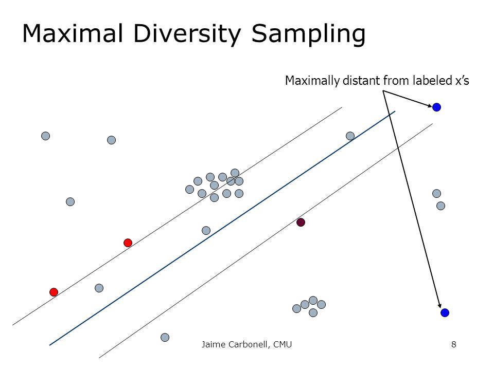 Maximal Diversity Sampling Maximally distant from labeled x's 8Jaime Carbonell, CMU
