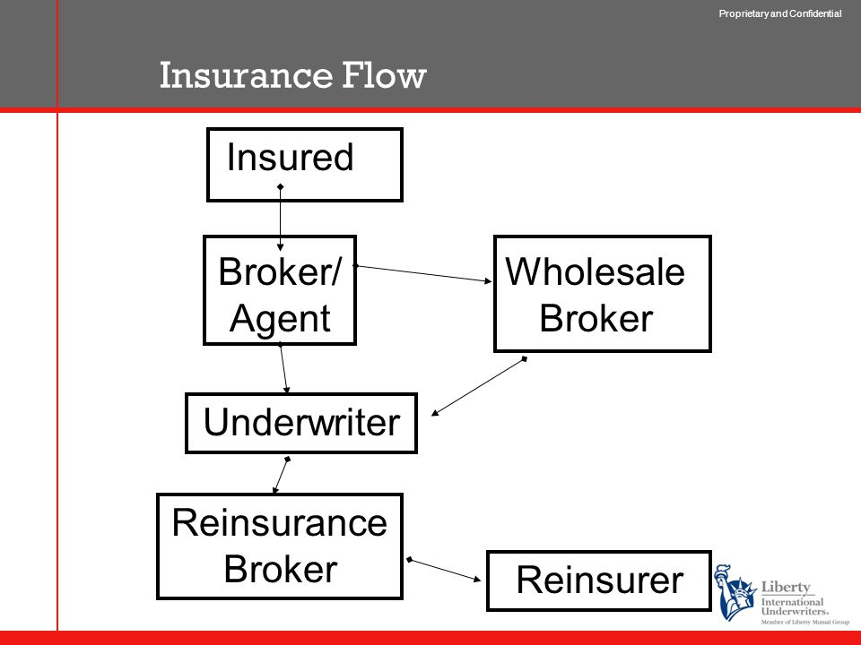 Proprietary and Confidential Insurance Flow Insured Broker/ Agent Wholesale Broker Underwriter Reinsurer Reinsurance Broker