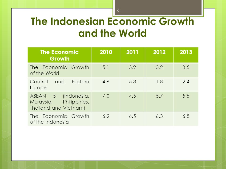 The Indonesian Economic Growth and the World 6 The Economic Growth 2010201120122013 The Economic Growth of the World 5.13.93.23.5 Central and Eastern