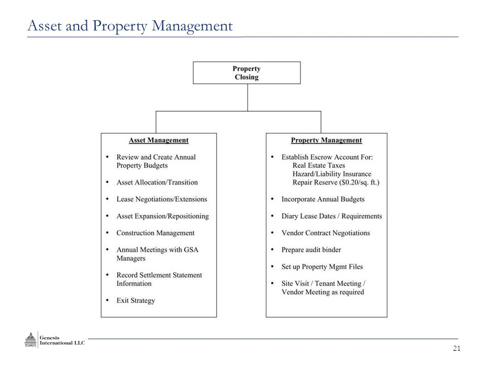 21 Asset and Property Management