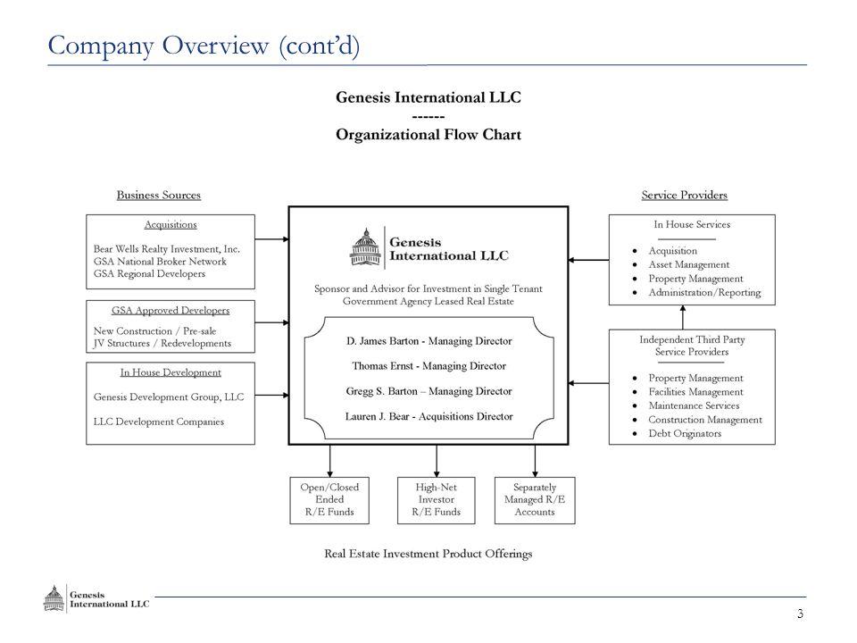14 Appendix Professional Biographies Acquisition Process Asset and Property Management Engagement & Acknowledgement Letters Primary Risk Factors Contact Information