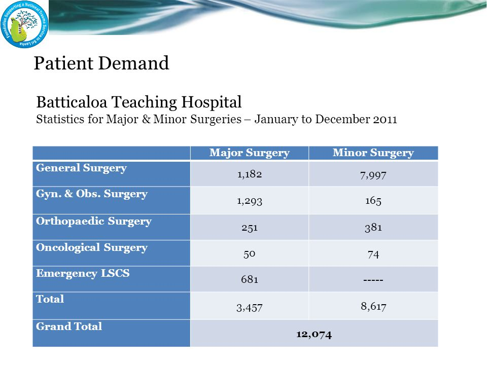 Patient Demand Batticaloa Teaching Hospital Statistics for Major & Minor Surgeries – January to December 2011 Major SurgeryMinor Surgery General Surge