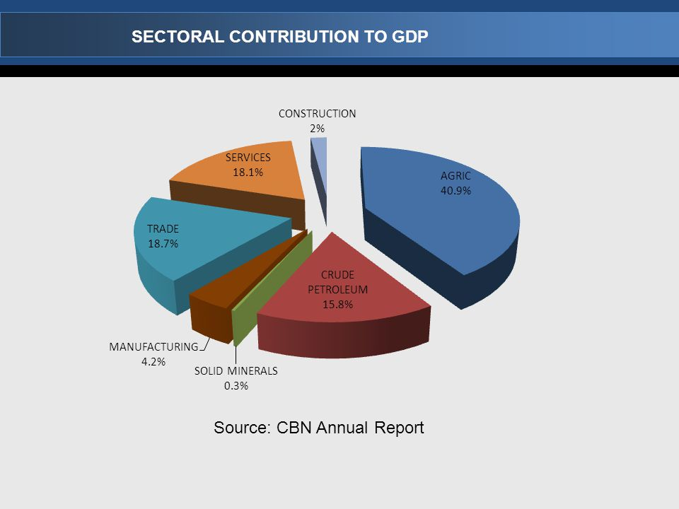 Source: CBN Annual Report SECTORAL CONTRIBUTION TO GDP