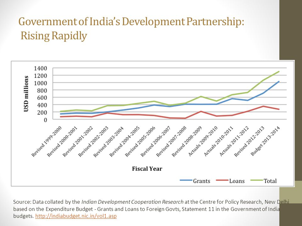 Government of India's Development Partnership: Rising Rapidly Source: Data collated by the Indian Development Cooperation Research at the Centre for Policy Research, New Delhi based on the Expenditure Budget - Grants and Loans to Foreign Govts, Statement 11 in the Government of India budgets.