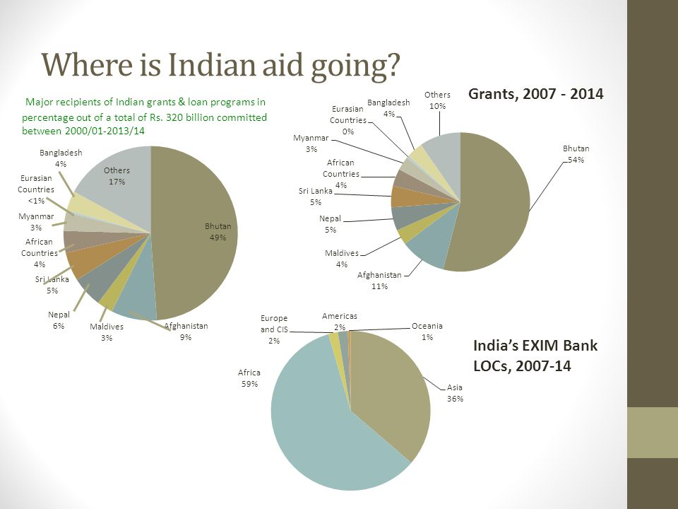 Where is Indian aid going.