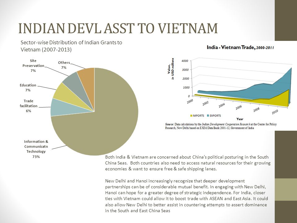 INDIAN DEVL ASST TO VIETNAM Sector-wise Distribution of Indian Grants to Vietnam (2007-2013) Both India & Vietnam are concerned about China's political posturing in the South China Seas.