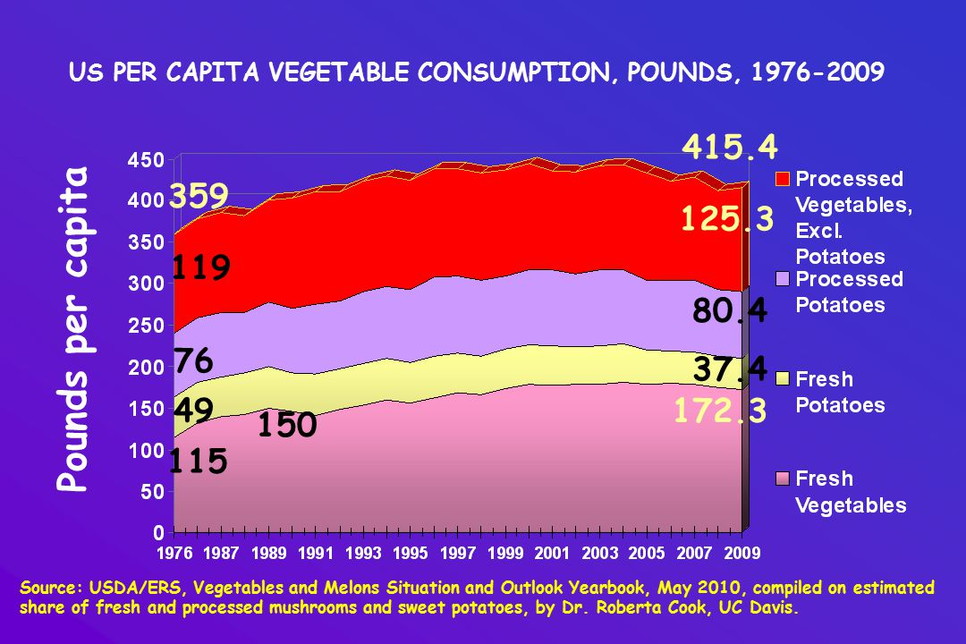 US PER CAPITA VEGETABLE CONSUMPTION, POUNDS, 1976-2009 Source: USDA/ERS, Vegetables and Melons Situation and Outlook Yearbook, May 2010, compiled on estimated share of fresh and processed mushrooms and sweet potatoes, by Dr.