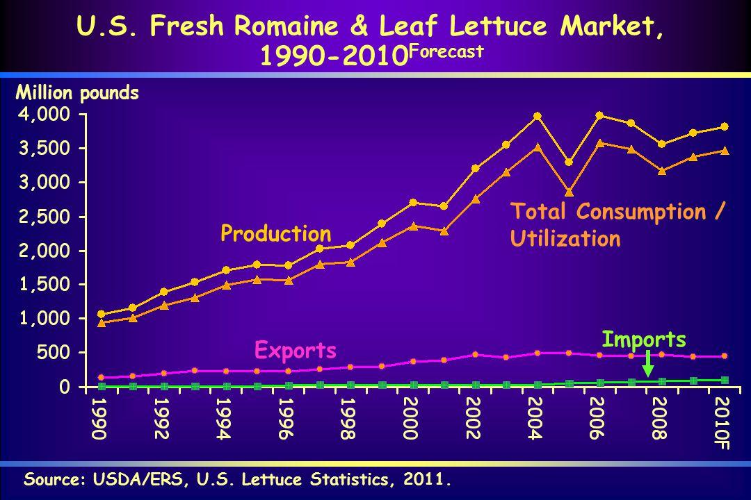 Source: USDA/ERS, U.S. Lettuce Statistics, 2011. U.S. Fresh Romaine & Leaf Lettuce Market, 1990-2010 Forecast Million pounds Production Total Consumpt