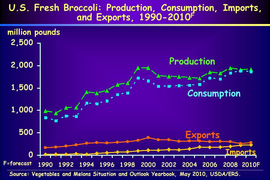 U.S. Fresh Broccoli: Production, Consumption, Imports, and Exports, 1990-2010 F million pounds Consumption Production Imports Exports Source: Vegetabl