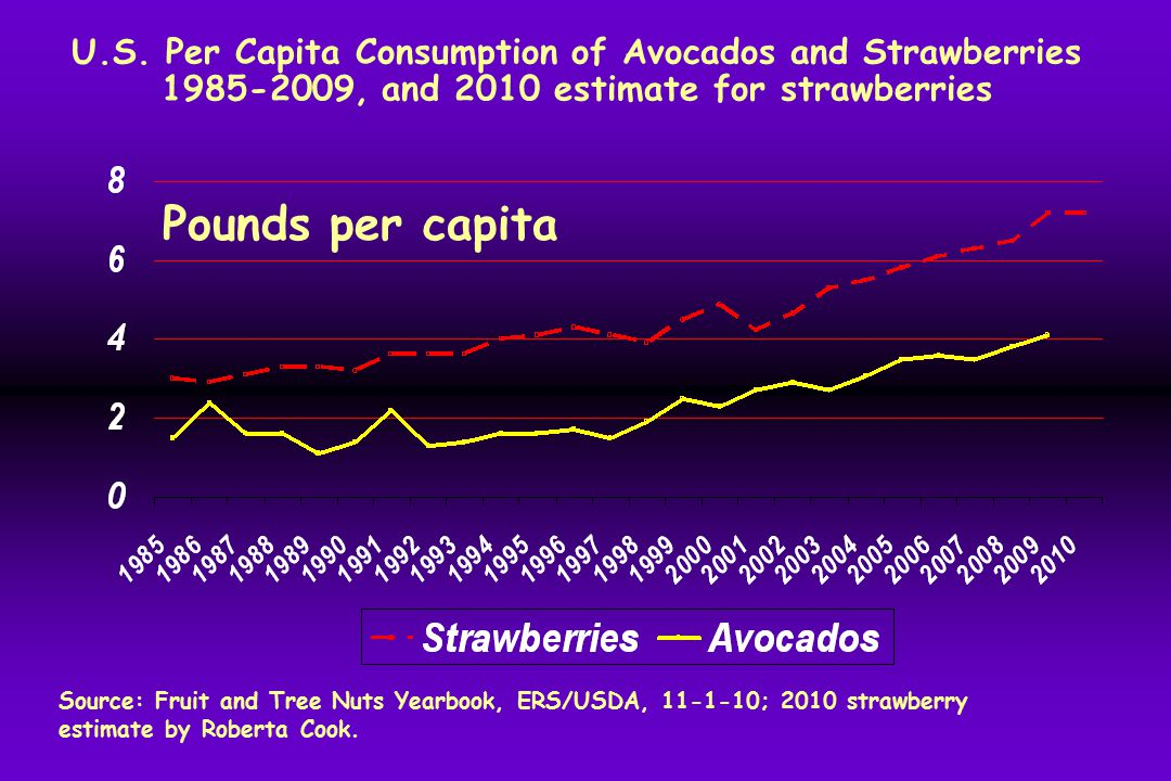 U.S. Per Capita Consumption of Avocados and Strawberries 1985-2009, and 2010 estimate for strawberries Pounds per capita Source: Fruit and Tree Nuts Y