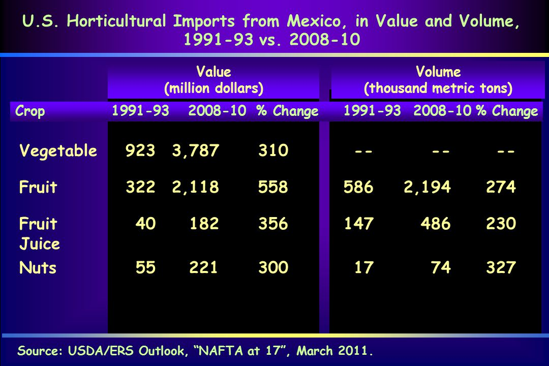 Source: USDA/ERS Outlook, NAFTA at 17 , March 2011.