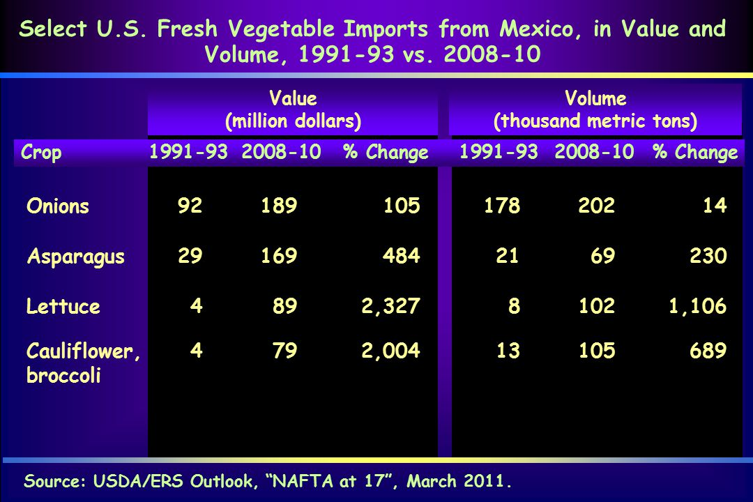 """Crop 1991-932008-10% Change 1991-932008-10% Change Source: USDA/ERS Outlook, """"NAFTA at 17"""", March 2011. Select U.S. Fresh Vegetable Imports from Mexic"""