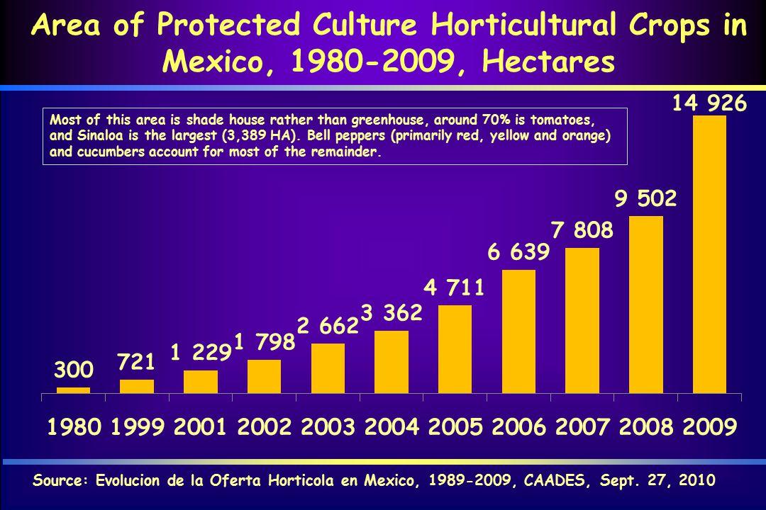 Area of Protected Culture Horticultural Crops in Mexico, 1980-2009, Hectares Source: Evolucion de la Oferta Horticola en Mexico, 1989-2009, CAADES, Sept.