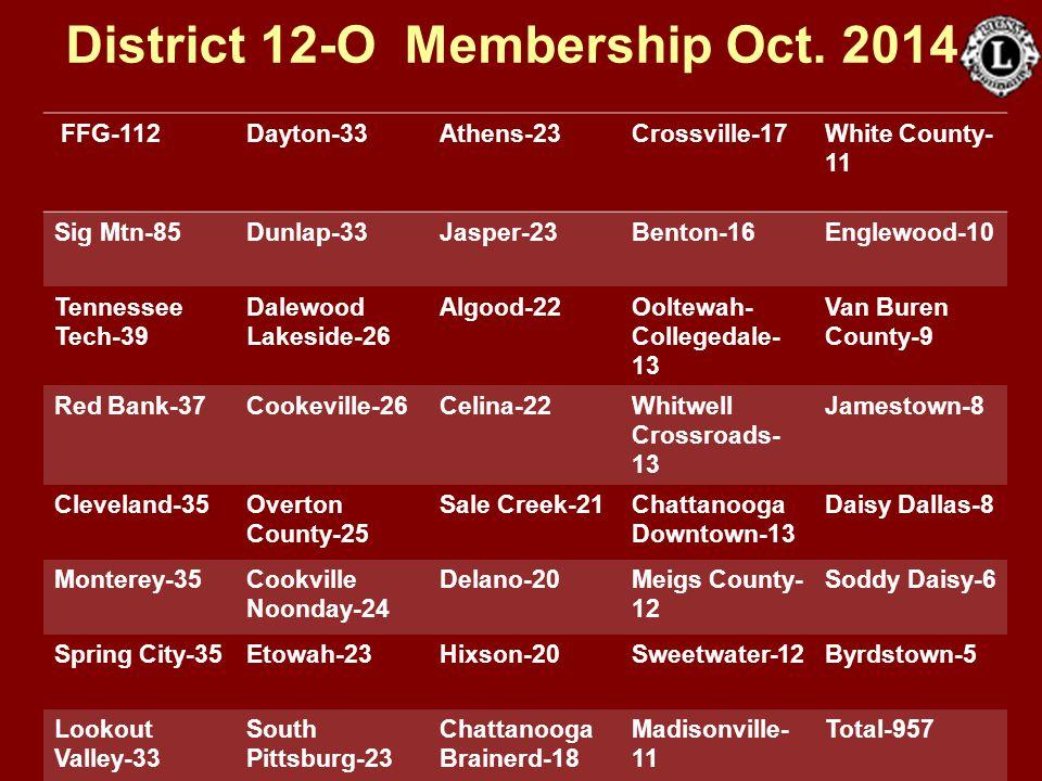 District 12-O Membership Oct. 2014 FFG-112Dayton-33Athens-23Crossville-17White County- 11 Sig Mtn-85Dunlap-33Jasper-23Benton-16Englewood-10 Tennessee