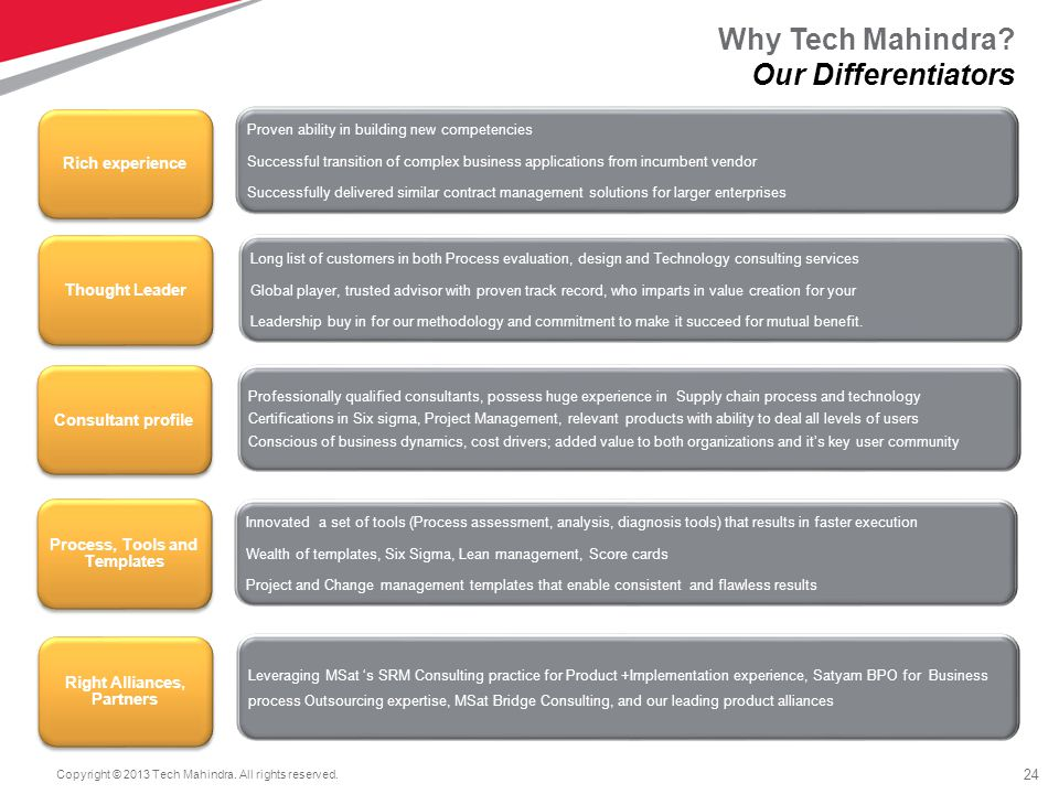 24 Copyright © 2013 Tech Mahindra. All rights reserved.