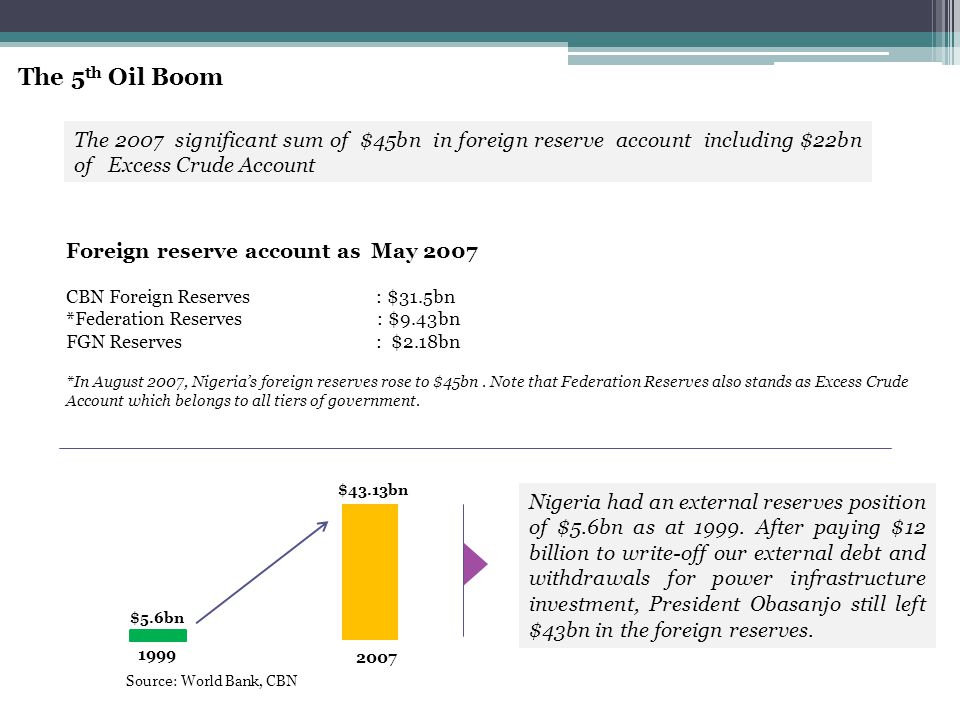 The 2007 significant sum of $45bn in foreign reserve account including $22bn of Excess Crude Account Foreign reserve account as May 2007 CBN Foreign Reserves : $31.5bn *Federation Reserves : $9.43bn FGN Reserves : $2.18bn *In August 2007, Nigeria's foreign reserves rose to $45bn.