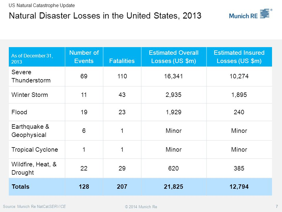 Major Results of New Munich Re Convective Storm Study  The study examines convective (hail, tornado, thundersquall and heavy rainfall) events in the US with losses exceeding US$ 250m in the period 1970–2009 (80% of all losses)  Past losses are extrapolated to current socio-economic conditions using a normalization technique  After normalization there are still increases of losses which cannot be explained by changes in exposed values  They are, however, correlated with the increase in the meteorological potential for severe thunderstorms and its variability For the first time it could be shown that climatic changes have influenced US thunderstorm losses.