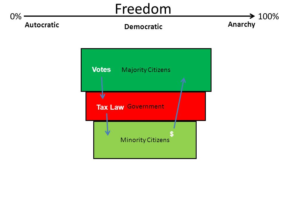 Freedom 0%100% Autocratic Anarchy Democratic Government Minority Citizens Majority Citizens Votes Tax Law $