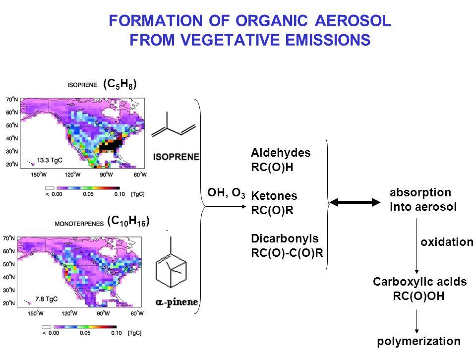 FORMATION OF ORGANIC AEROSOL FROM VEGETATIVE EMISSIONS (C 5 H 8 ) (C 10 H 16 ) OH, O 3 Aldehydes RC(O)H Ketones RC(O)R Dicarbonyls RC(O)-C(O)R absorption into aerosol oxidation Carboxylic acids RC(O)OH polymerization