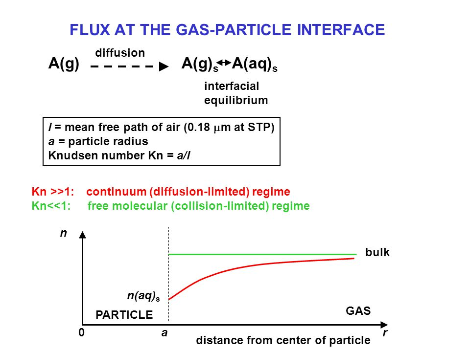 FLUX AT THE GAS-PARTICLE INTERFACE A(g)A(g) s A(aq) s diffusion interfacial equilibrium l = mean free path of air (0.18  m at STP) a = particle radius Knudsen number Kn = a/l Kn >>1:  continuum (diffusion-limited) regime Kn<<1: free molecular (collision-limited) regime n bulk GAS PARTICLE n(aq) s a r 0 distance from center of particle