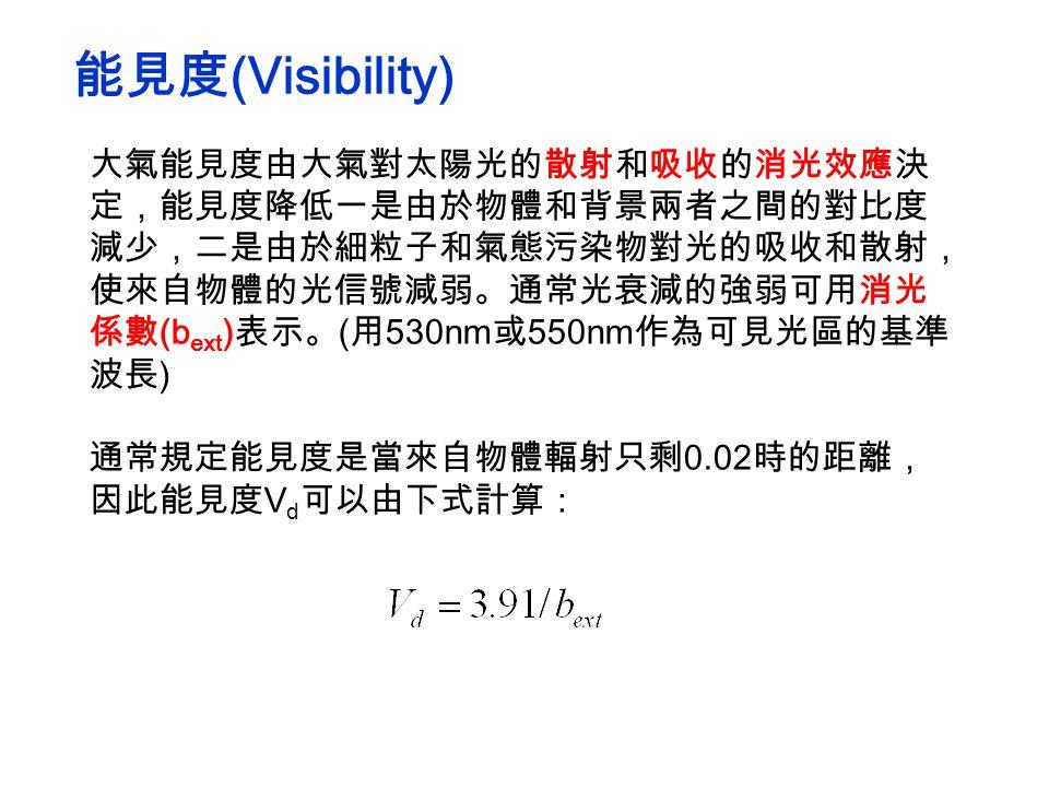 大氣能見度由大氣對太陽光的散射和吸收的消光效應決 定,能見度降低一是由於物體和背景兩者之間的對比度 減少,二是由於細粒子和氣態污染物對光的吸收和散射, 使來自物體的光信號減弱。通常光衰減的強弱可用消光 係數 (b ext ) 表示。 ( 用 530nm 或 550nm 作為可見光區的基準 波長 ) 通常規定能見度是當來自物體輻射只剩 0.02 時的距離, 因此能見度 V d 可以由下式計算: 能見度 (Visibility)