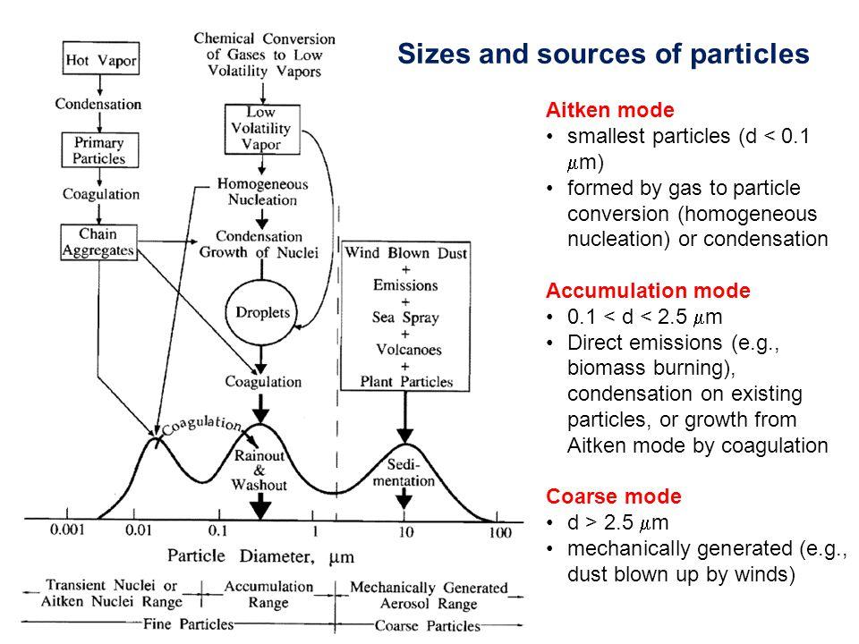 ORIGIN OF THE ATMOSPHERIC AEROSOL Soil dust Sea salt Size range: 0.001  m (molecular cluster) to 100  m (small raindrop)