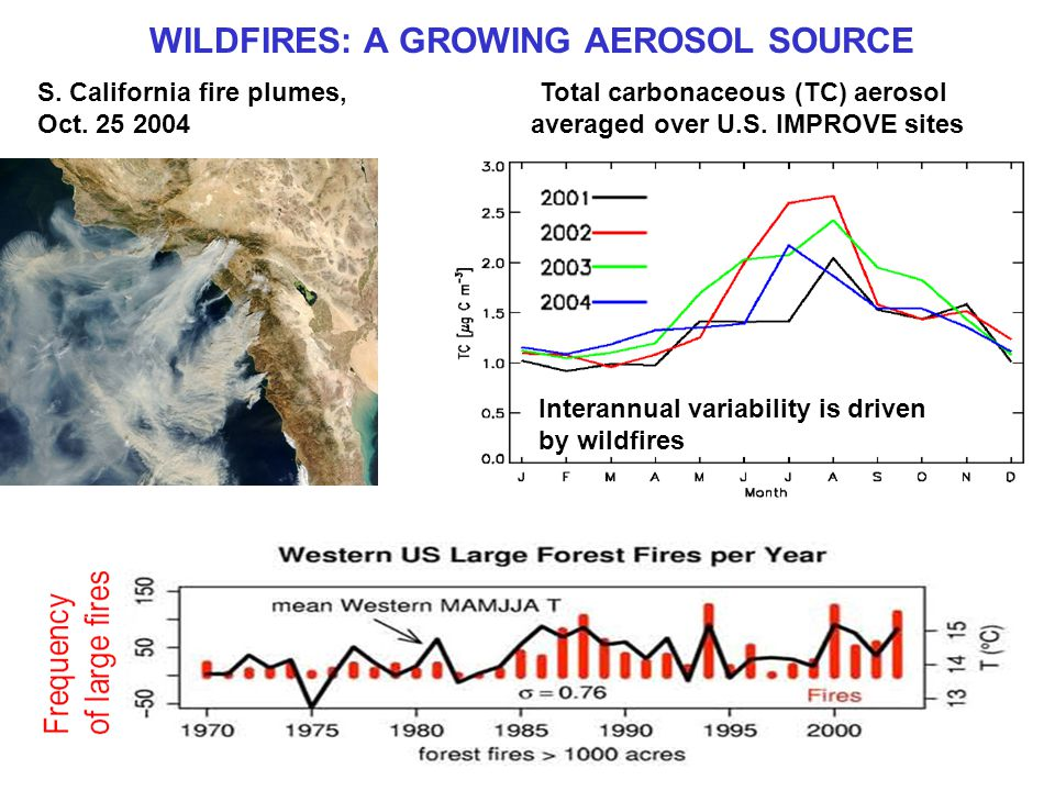 WILDFIRES: A GROWING AEROSOL SOURCE S. California fire plumes, Oct.