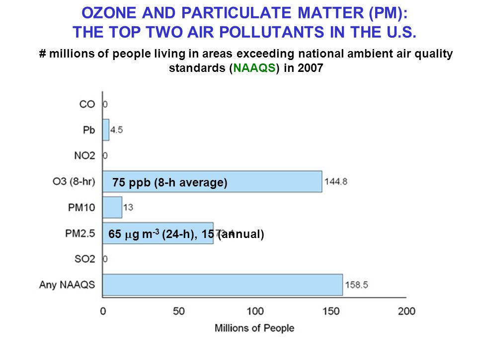 OZONE AND PARTICULATE MATTER (PM): THE TOP TWO AIR POLLUTANTS IN THE U.S.